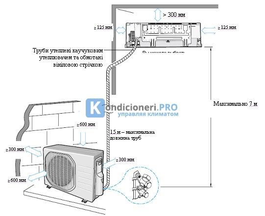 Установка сплит-системы 53 фото инструкция по монтажу своими руками Как самостоятельно установить внутренний блок кондиционера