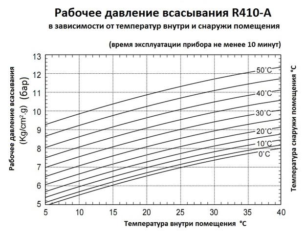 Таблица давления хладагента.jpg
